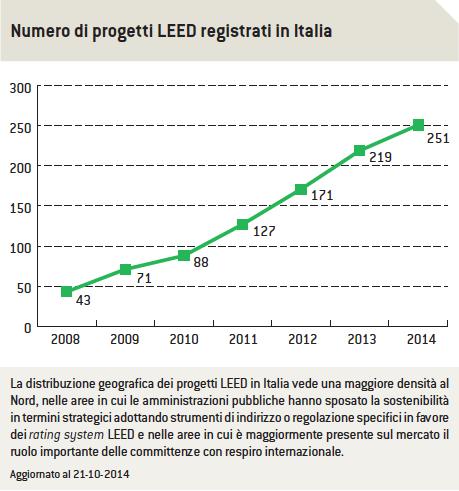 Numero di progetti LEED registrati in Italia