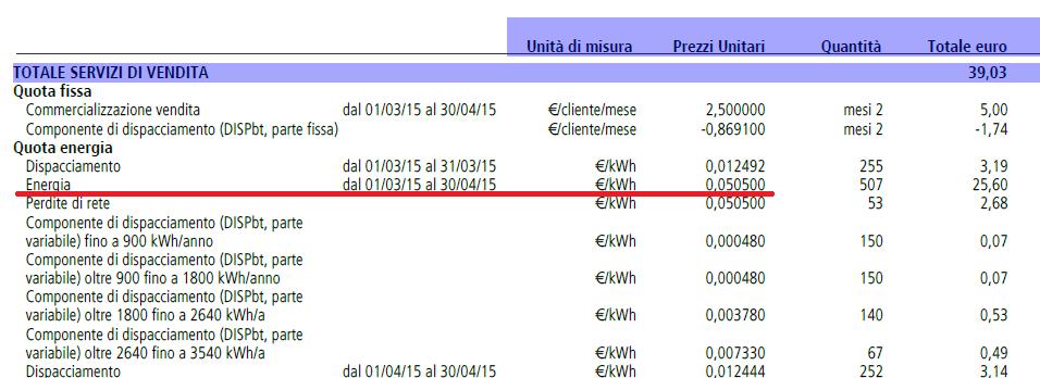 Prezzo dell'Energia Elettrica - Alessandro Ziccardi