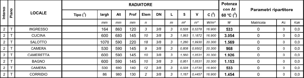 Mappatura Dispositivi Radianti