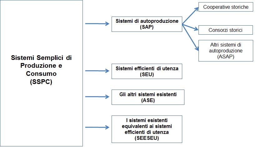 Schema Sistemi Semplici di Produzione e Consumo