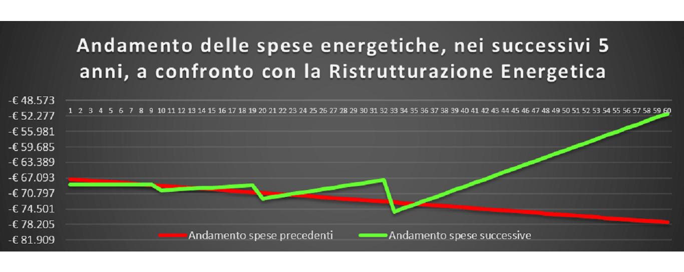 Piano di riqualificazione energetica a max ROI - Alessandro Ziccardi