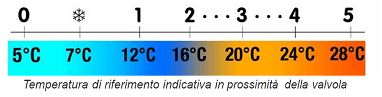 Temperatura di riferimento sulla Valvola Termostatica